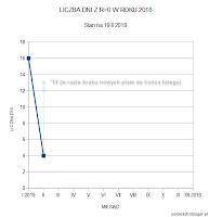 B) Ewentualna możliwość - w przypadku kontynuacji okresu z zerową liczbą Wolfa nieprzerwanie do końca lutego, miesiąc ten może przynieść 13 dni bez plam. Oprac. własne.