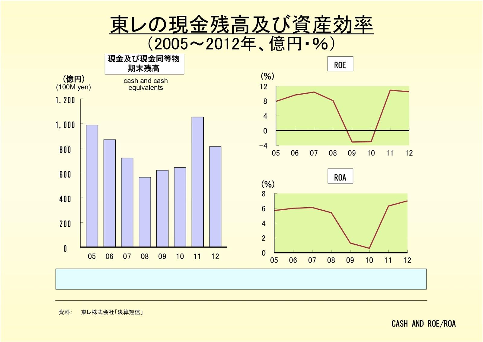 東レ株式会社の現金残高及び資産効率