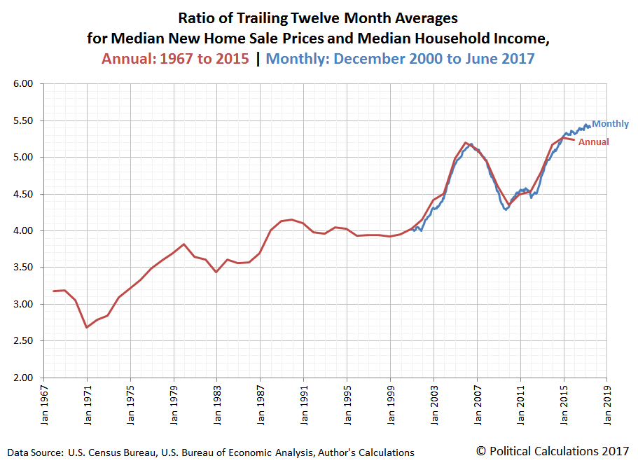 Ratio of Trailing Twelve Month Averages for Median New Home Sale Prices and Median Household Income, Annual: 1967 to 2015 | Monthly: December 2000 to June 2017