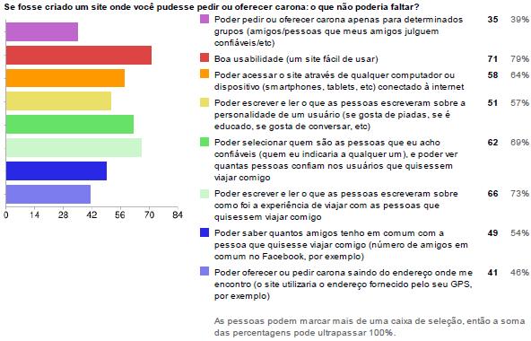 Gráfico 8: Se fosse criado um site onde você pudesse pedir ou oferecer carona: o que não poderia faltar?