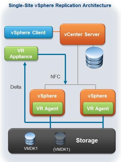 Virtualization The Future: vSphere Replication in vSphere 5 1