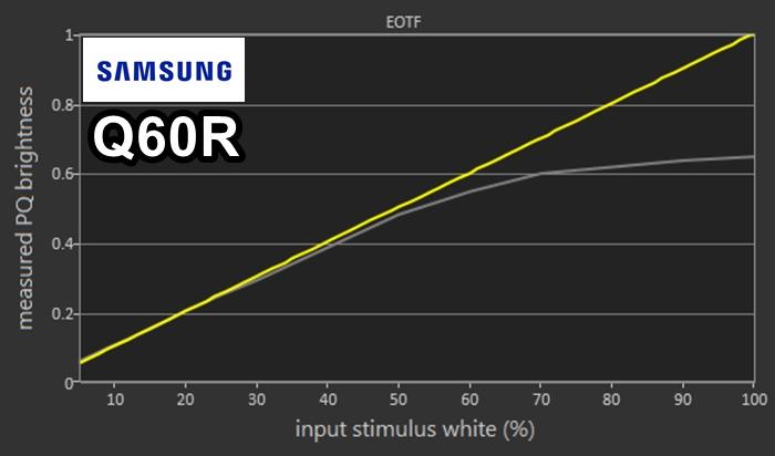 samsung q60r gama de colores grafica
