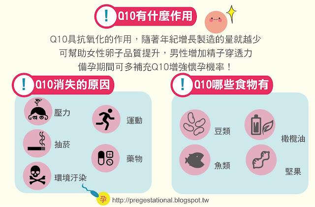 什麼是輔酶Q10?CoQ10可以提高卵子的品質? Q10助孕 Q10養卵