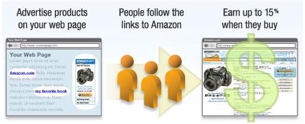 How to earn money with amazon associate program