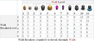 wall-breaker-guides-upgrade-difference-each-level-detail-troop-wall-breaker