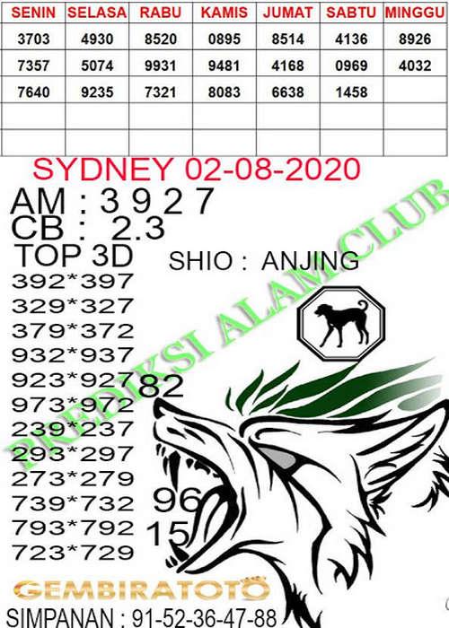 Kode syair Sydney Minggu 2 Agustus 2020 135