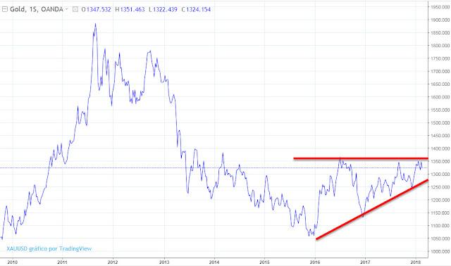Evolución precio del oro