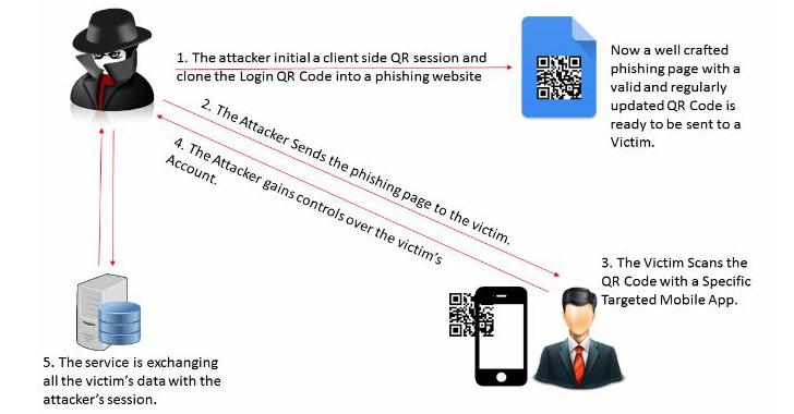 QRLJacking - Whatsapp Hacking