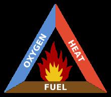 Segitiga Api (Triangle of Fire)