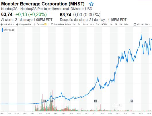 MNST-NASDAQ