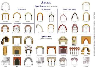 Estructuras: Tipos de Arcos infografía. Types of arch Infographic.