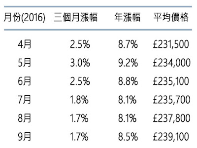 海外不動產價格 英國投資