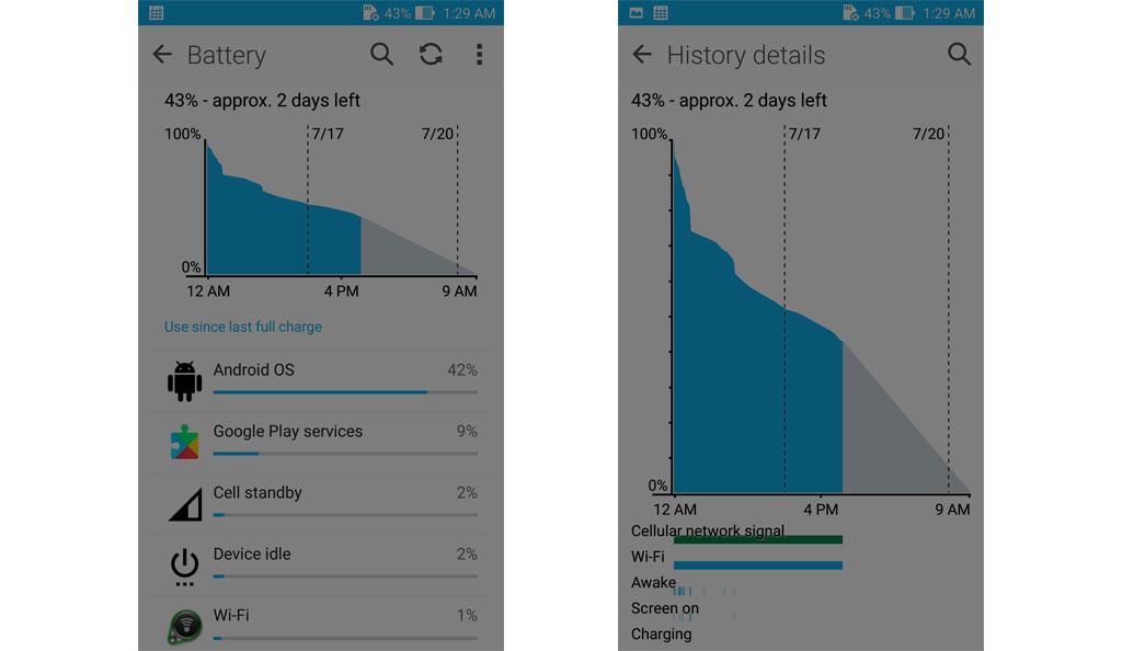 ASUS Zenfone Zoom Battery Life