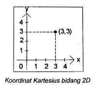Sistem Koordinat Kartesius 2D