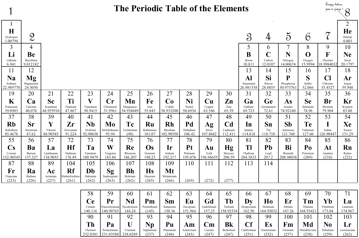 Periodic Table Valence Electrons Labeled Choice Image Periodic
