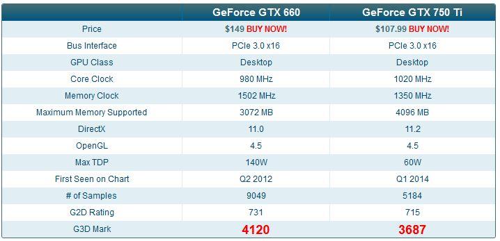 Perbedaan GeForce GTX 660 vs GTX 750 Ti dari segi benchmark.