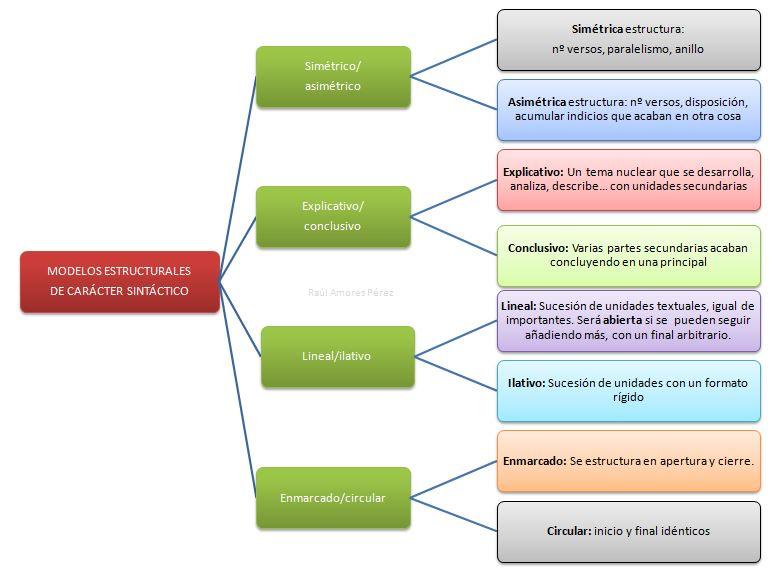 Lenguayliteraturap Estructuras Básicas Del Texto Lírico