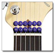 Notas al Aire de la Guitarra