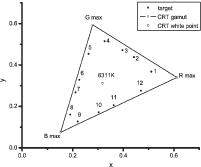 stimuli plotted in x-y chromaticity diagram
