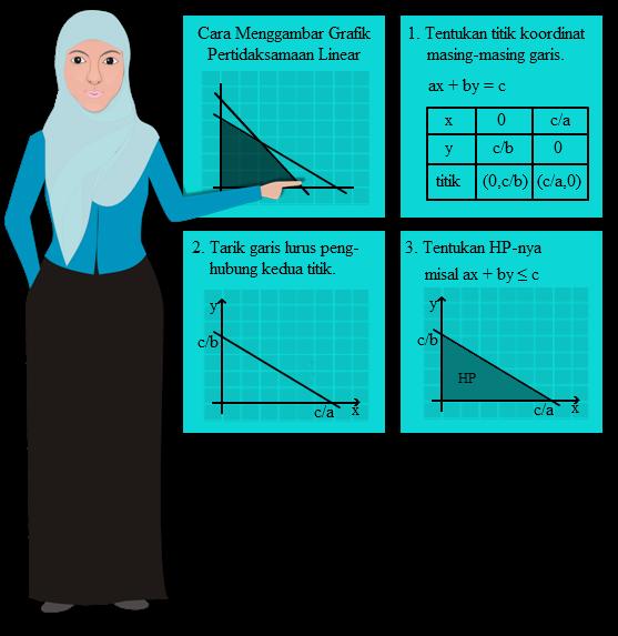 Program linear merupakan sebuah metode yang dipakai untuk mencari nilai optimum  KUMPULAN SOAL DAN JAWABAN PROGRAM LINEAR