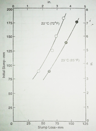 Initial slump to slump loss plot with change in temperature of concrete