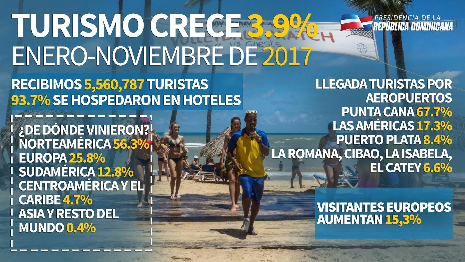 Turismo creció 3.9% enero-noviembre 2017