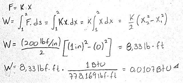 La fuerza F necesaria para comprimir un resorte una distancia x es F  - F0 =  kx, donde k es la constante del resorte y F0 es la precarga. Calcule el trabajo necesario para comprimir un resorte cuya constante es k =  200 lbf/pulg, una distancia de una pulgada, a partir de su longitud sin precarga (F0  = 0 lbf). Exprese su resultado en lbf · pie y en Btu.