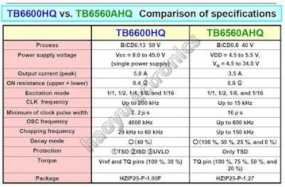 Driver TB-6600 VS TB 6560