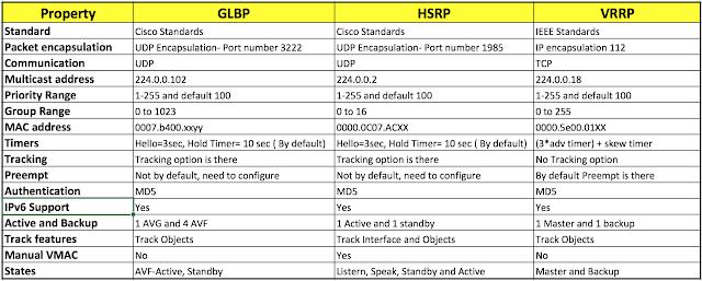 HSRP vs VRRP vs GLBP : Spot the difference - Route XP Private Network Services