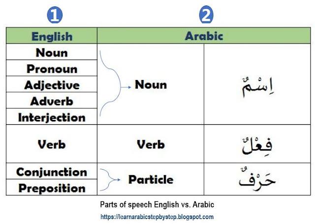 diagram parts of speech Arabic vs. English