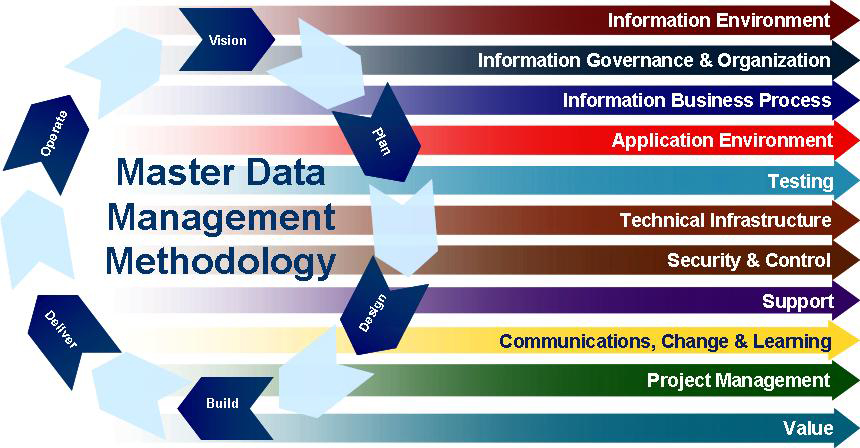 Scirt reference and master data management strategy