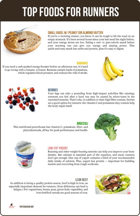 Best Foods For Endurance Running