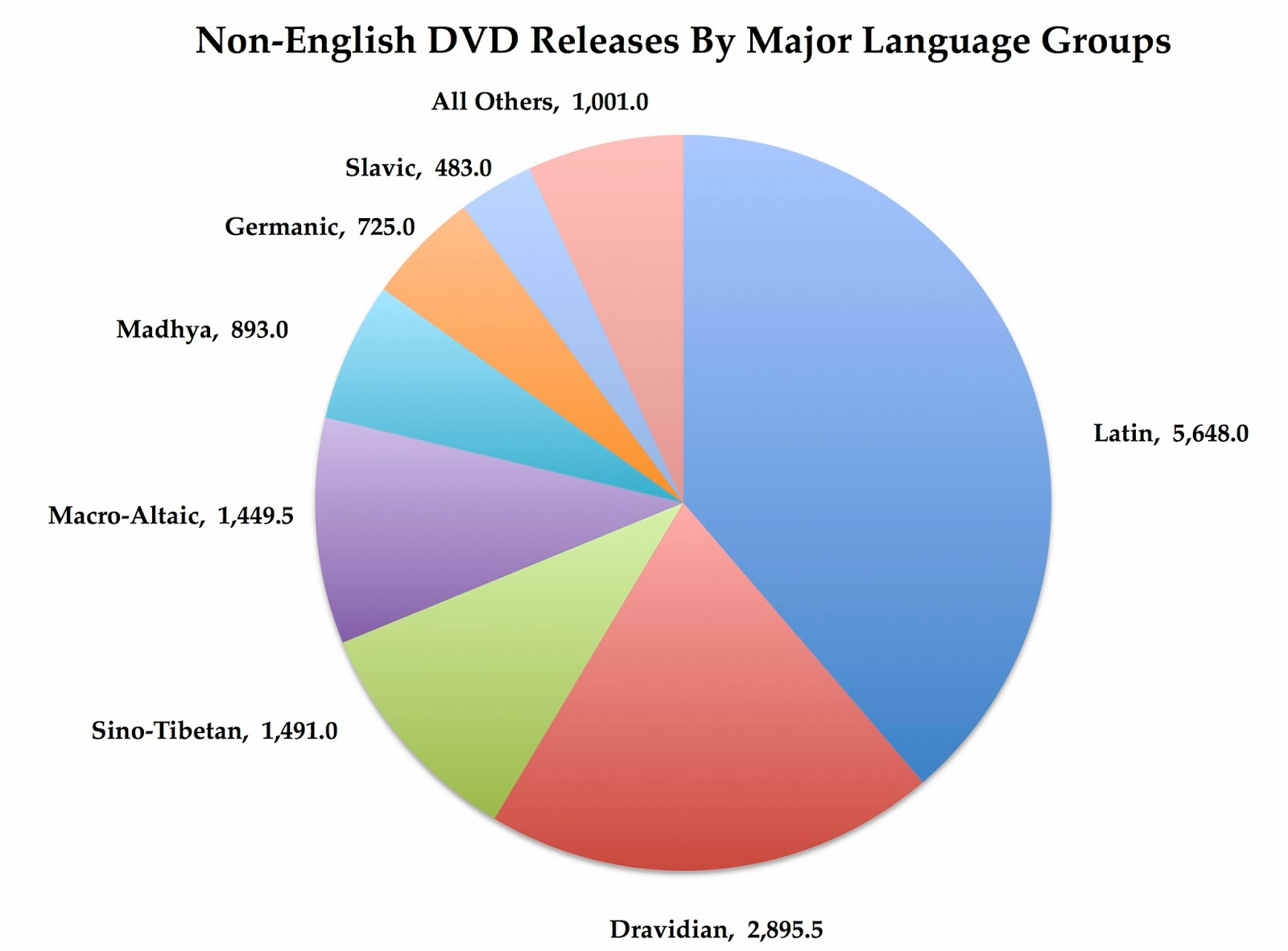 DVD BluRay Release Report The Market For NonEnglish Language - Usa language