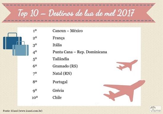 Lua de mel: Os 10 Destinos Preferidos dos Brasileiros