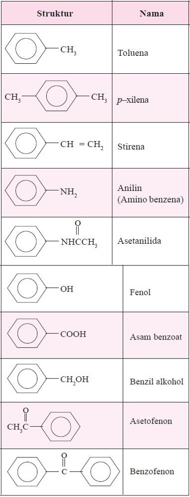 Kegunaan Senyawa Turunan Benzena : kegunaan, senyawa, turunan, benzena, Penjelasan, Aturan, Benzena, Dilengkapi, Contoh, Rumus, Kimia
