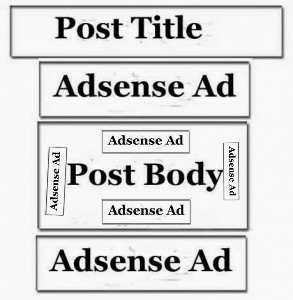 adsense-ads-anywhere-inside-posts