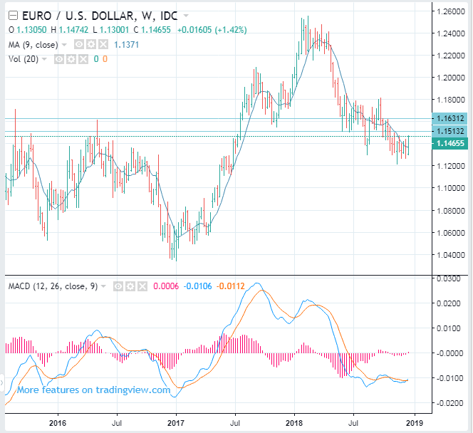 EURO (EURUSD) forecast and trade ideas: Sell