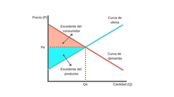 Equilibrio de mercado ecoonomia