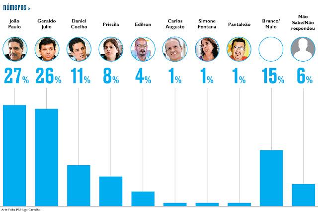 João Paulo tem 27% e Geraldo Julio, 26% em disputa pelo Recife - PE, diz Ibope