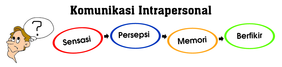 intrapersonal effectiveness Intrapersonal skills are the essential to a successful career this is emotional intelligence and the mix probably doesn't correlate with effectiveness.