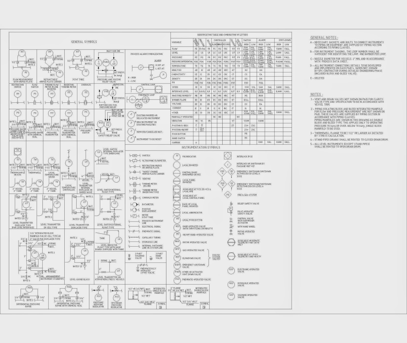 r land baidin egwar  st  piping  u0026 instrumentation diagram symbols