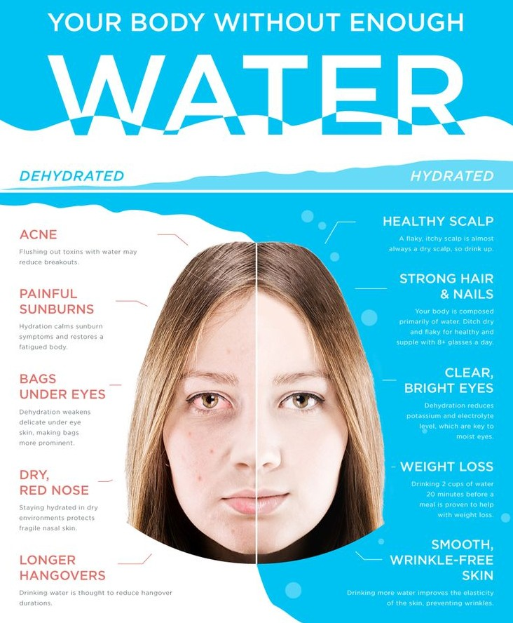 your body without enough water