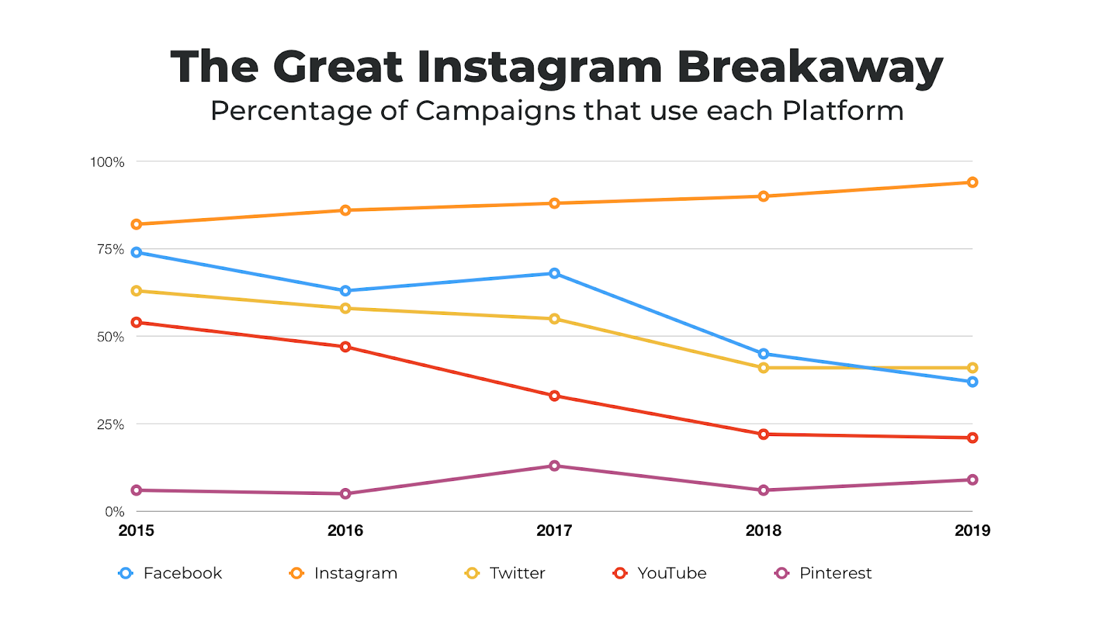 More Influencers Have Started Using Instagram, Will the Removal of Likes Affect That?
