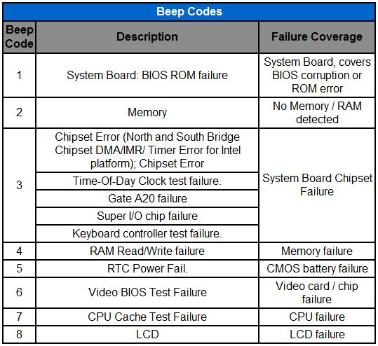 Dell Beep Code - SS Computer