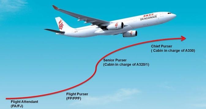 e081254c09da Fly Gosh  Dragon Air - Flight Attendant Walk in Interview ( Base in ...