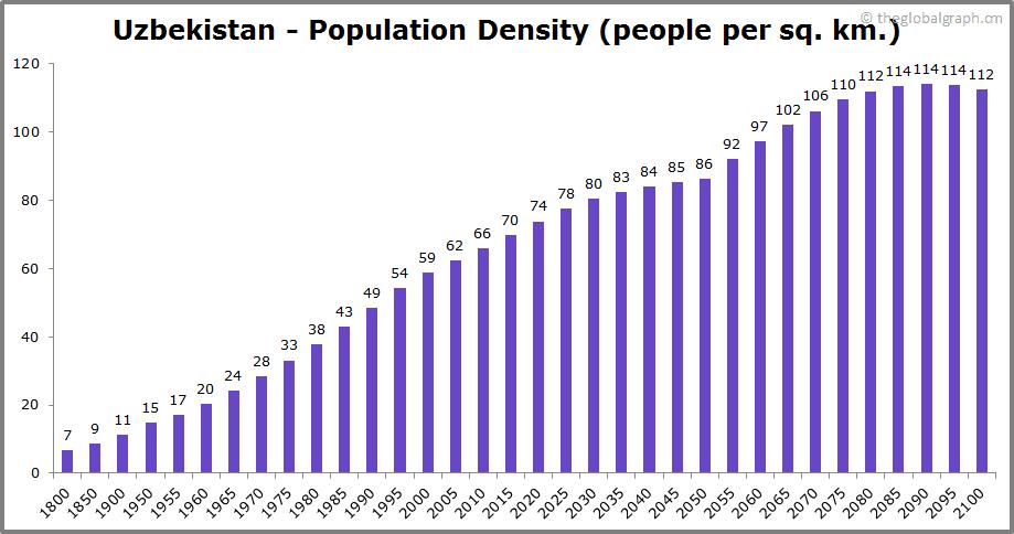 Uzbekistan  Population Density (people per sq. km.)