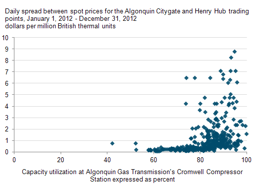Wellhead Price Of Natural Gas Versus Henry Hub