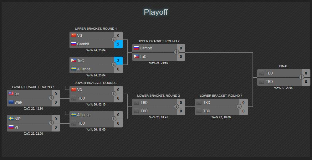 Nhánh thắng Playoff ESL Hamburg: TNC tiếp tục thăng hoa, Gambit nhọc nhằn vượt ải VG (Ảnh 9)