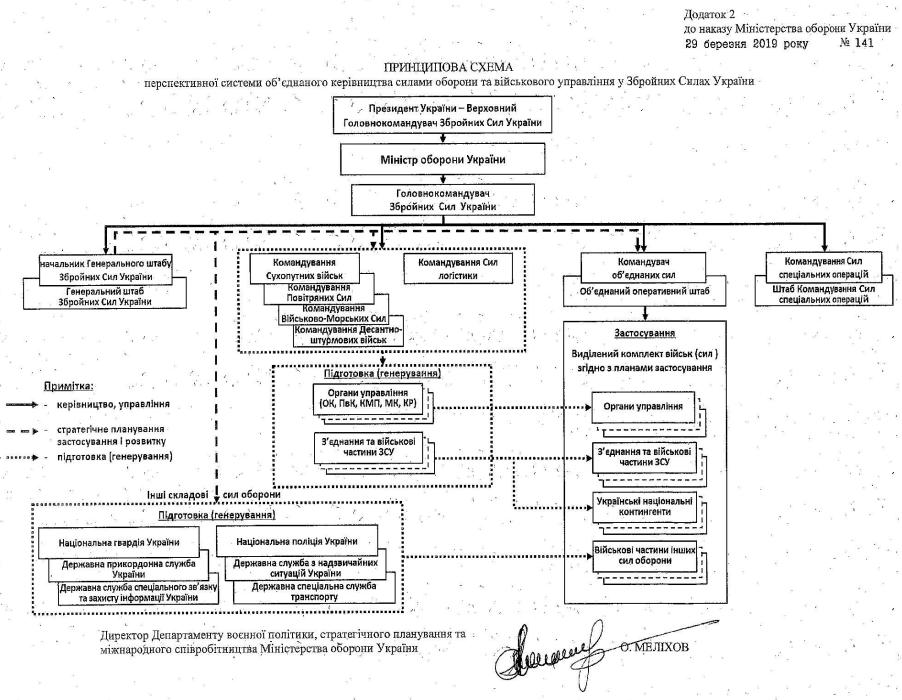 Підписано наказ про трансформацію системи управління