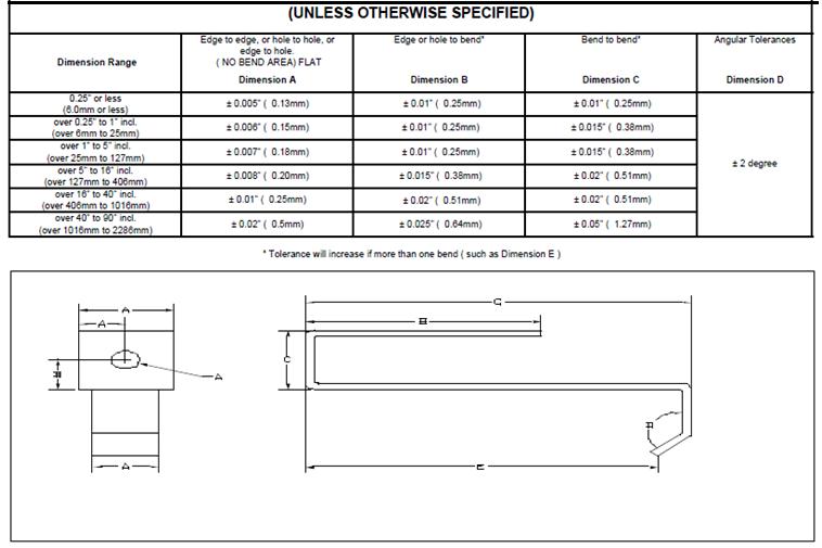 Sheet Metal Tolerance Standards Bearing Standard